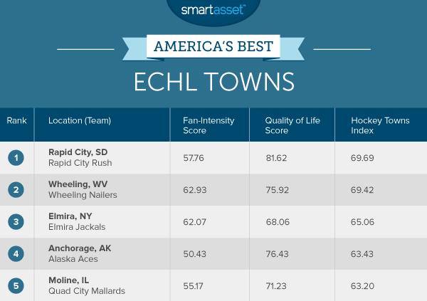 America's Best ECHL Towns