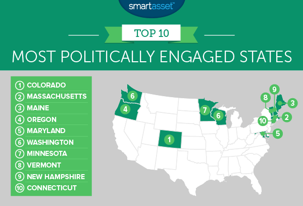The Most Politically Engaged States