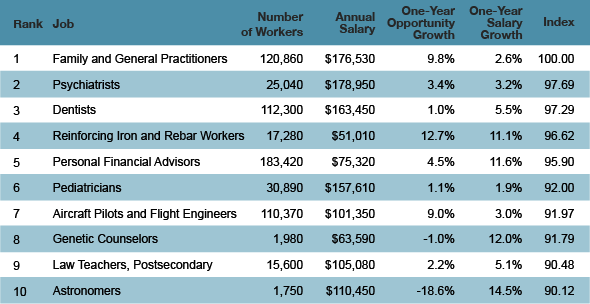 The Top Ten Jobs for Salary and Growth