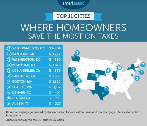 Top 11 Cities Where Homeowners Save the Most on Taxes