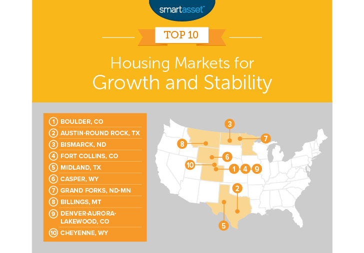 best housing markets
