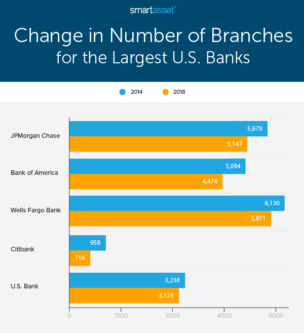 The Decline Of Physical Banks In America 2020 Study Smartasset