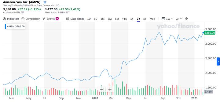 How To Buy Amazon Stock Amzn Smartasset