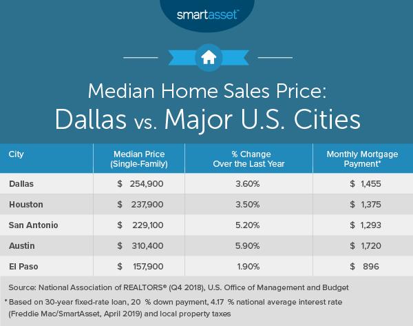 Cost Of Living In Dallas Smartasset