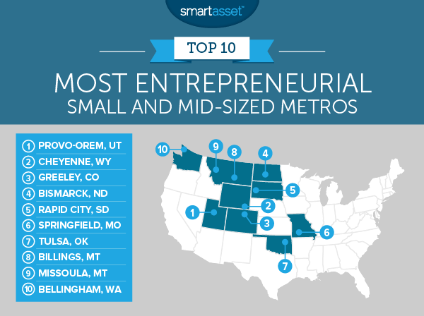 The Most Entrepreneurial Small and Mid-Sized Metros