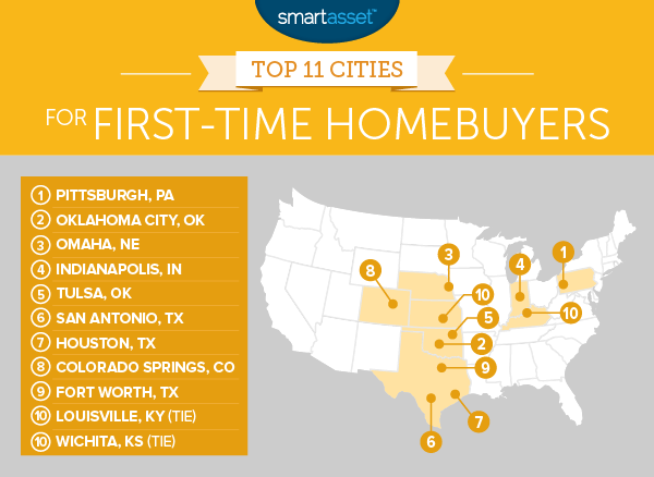 The Best Cities for First-Time Homebuyers in 2017