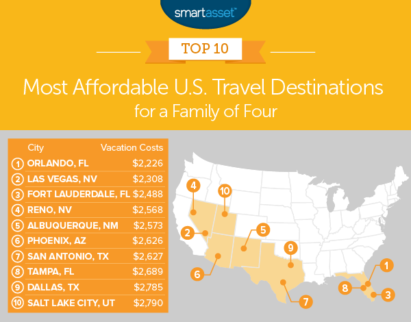 most affordable travel destinations