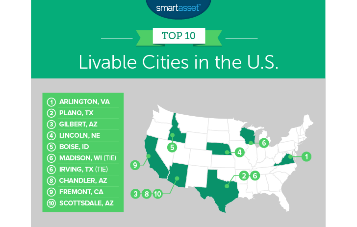 livable cities