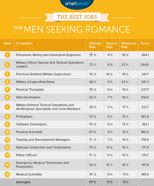 The Best Jobs for Men Seeking Romance