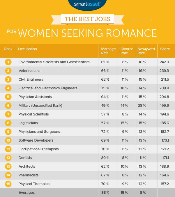 The Best Jobs for Women Seeking Romance
