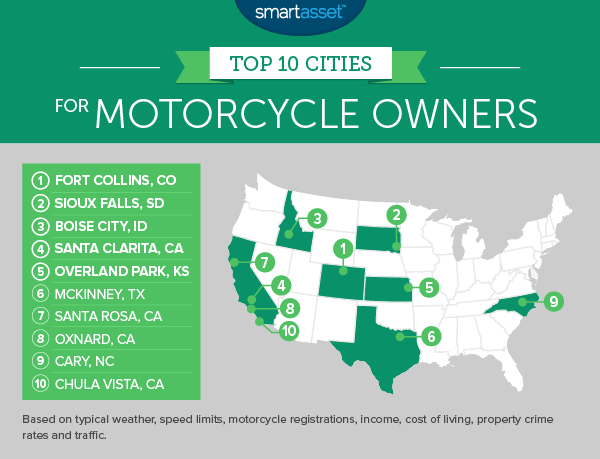 The Top 10 Cities for Motorcycle Owners