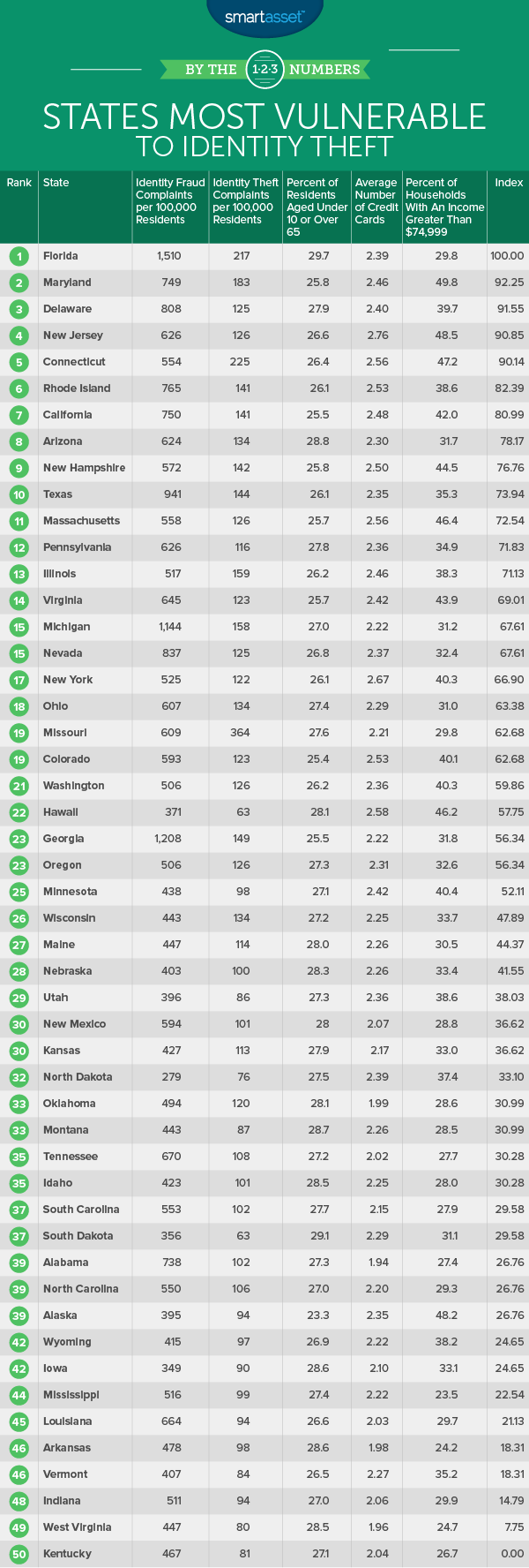 States Most Vulnerable to Identity Theft