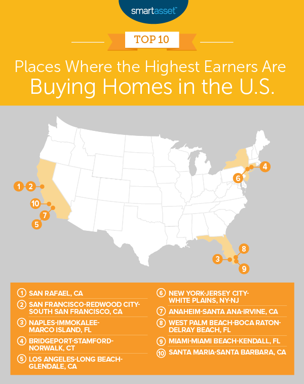 millionaires are buying homes