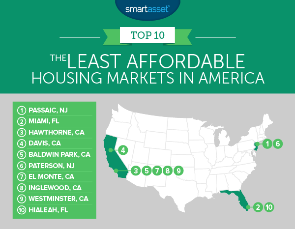 Least Affordable Housing Markets