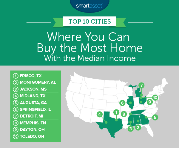 Cities Where the Median Income Buys the Most Home
