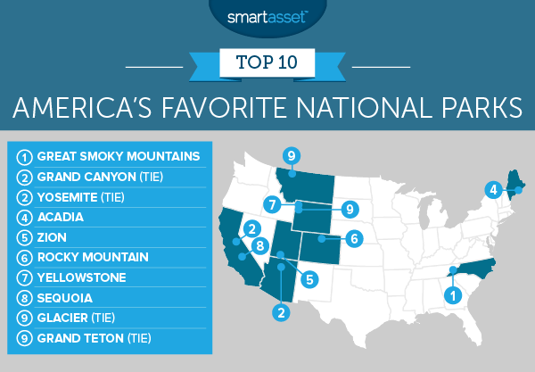 America's Favorite National Parks