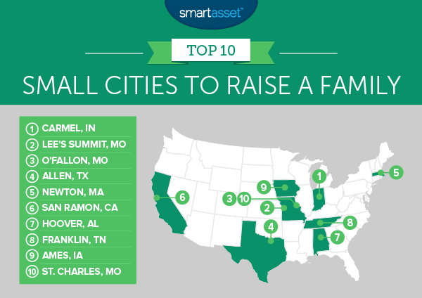 Best Small Cities to Raise a Family