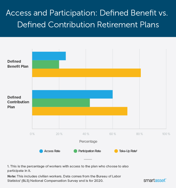"""Image is a line graph by SmartAsset titled """"Access and Participation: Defined Benefit vs. Defined Contribution Retirement Plans."""""""