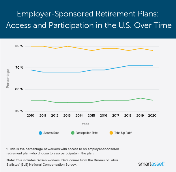 """Image is a line graph by SmartAsset titled """"Employer-Sponsored Retirement Plans: Access and Participation in the U.S. Over Time."""""""