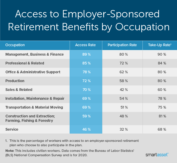 """Image is a line graph by SmartAsset titled """"Access to Employer-Sponsored Retirement Benefits by Occupation."""""""