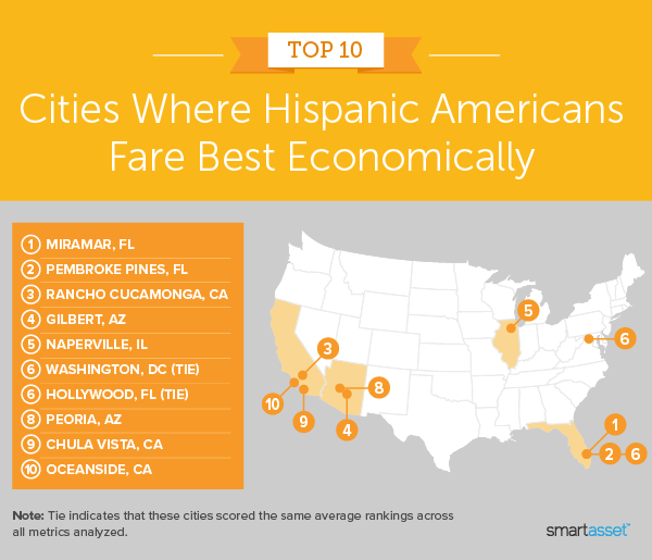 """Image is a map by SmartAsset titled """"Top 10 Cities Where Hispanic Americans Fare Best Economically."""""""