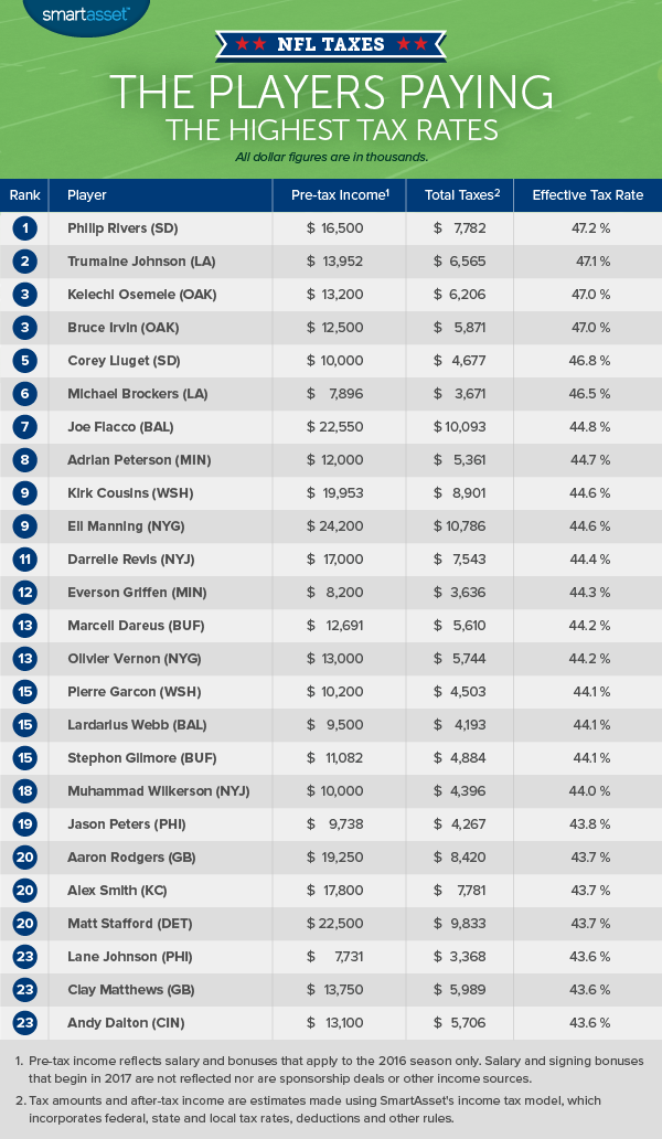 NFL Players Paying the Highest Jock Taxes