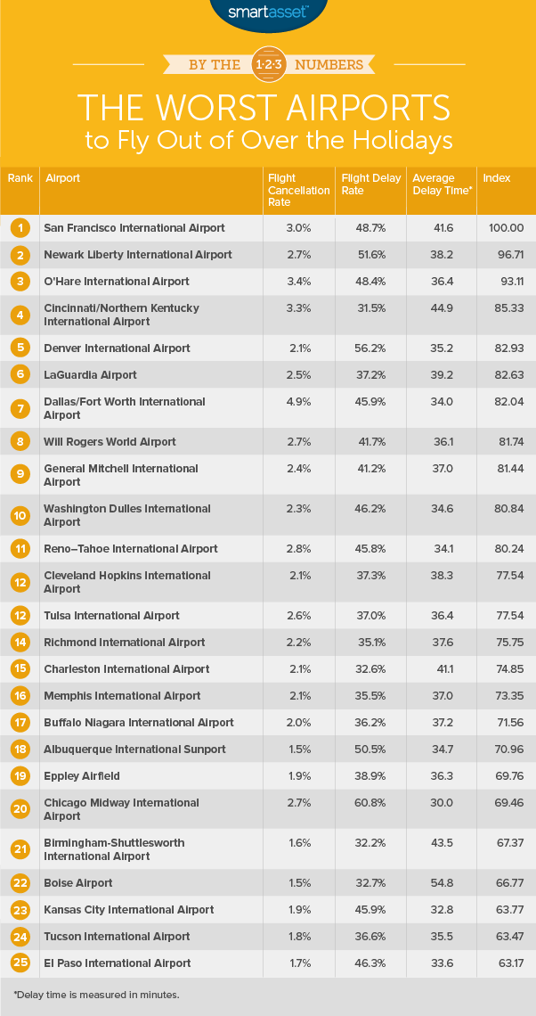 worst airports to fly out of over the holidays