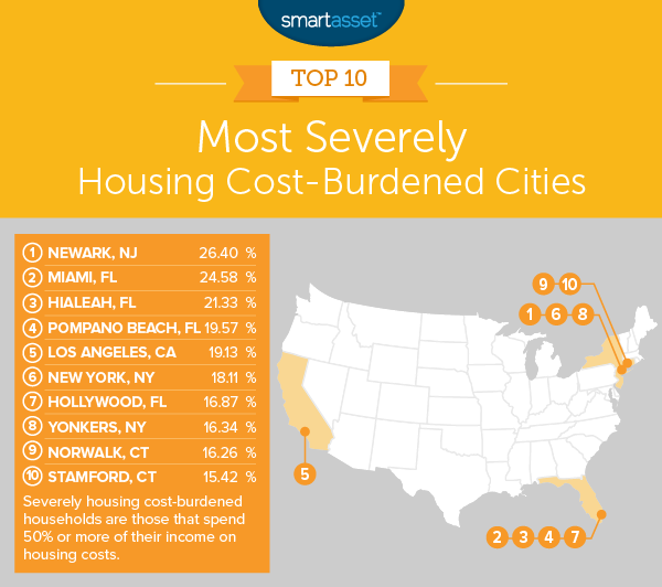The Most Severely Housing Cost-Burdened Cities