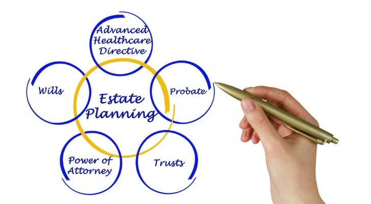 Elements of estate planning