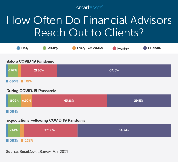 """This bar graph by SmartAsset is titled """"How Often Do Financial Advisors Reach Out to Clients?"""" SmartAsset recently conducted a study on how COVID-19 has changed financial advisor and client communications."""