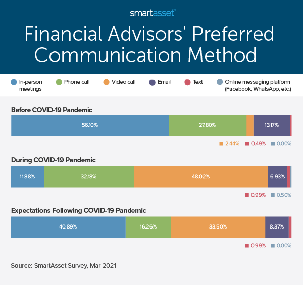 """This bar graph by SmartAsset is titled """"Financial Advisors' Preferred Communication Method."""" SmartAsset recently conducted a study on how COVID-19 has changed financial advisor and client communications."""