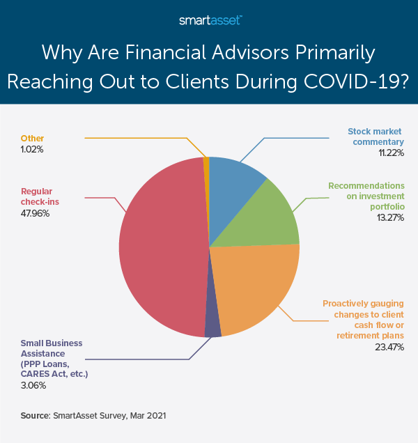 """This pie chart by SmartAsset is titled """"Why Are Financial Advisors Primarily Reaching Out to Clients During COVID-19?"""" SmartAsset recently conducted a study on how COVID-19 has changed financial advisor and client communications."""