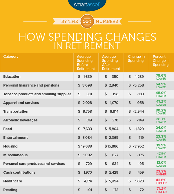 spending changes in retirement
