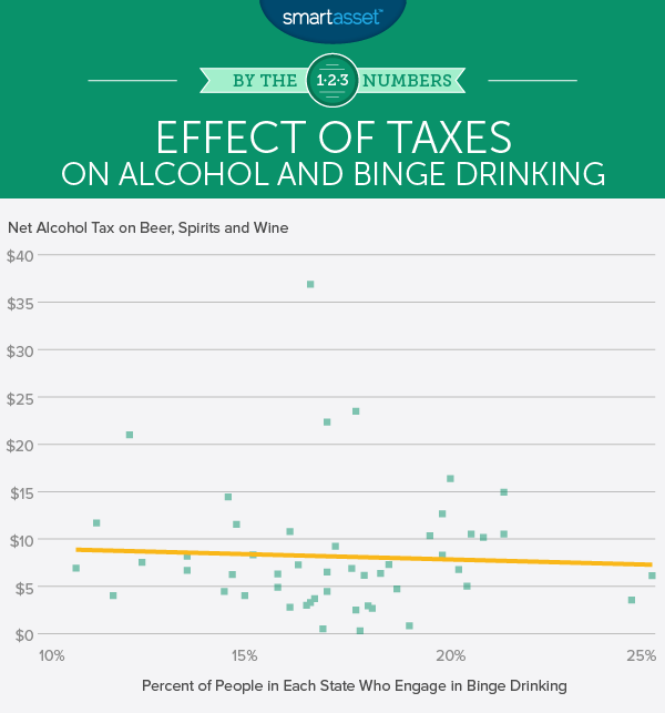 Effect of Sin Taxes on Binge Drinking