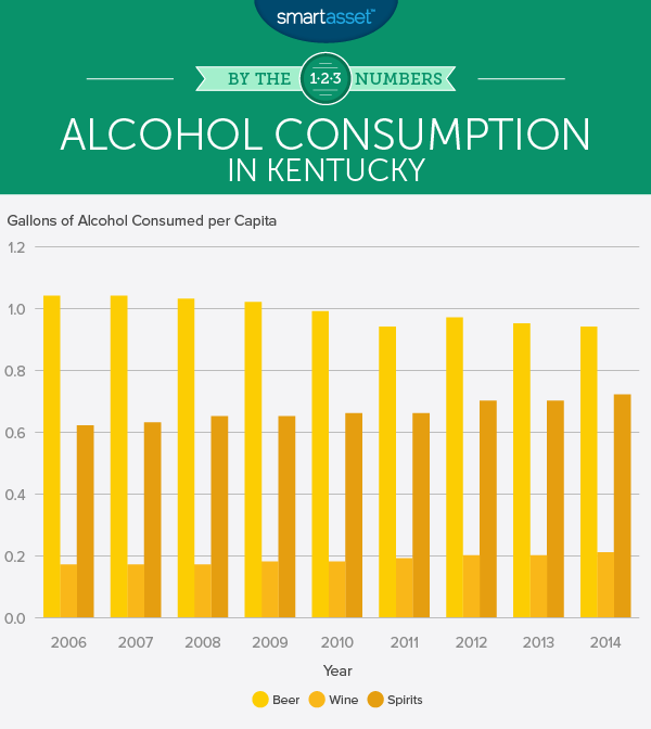 Do Sin Taxes Affect Alcohol Consumption in Kentucky