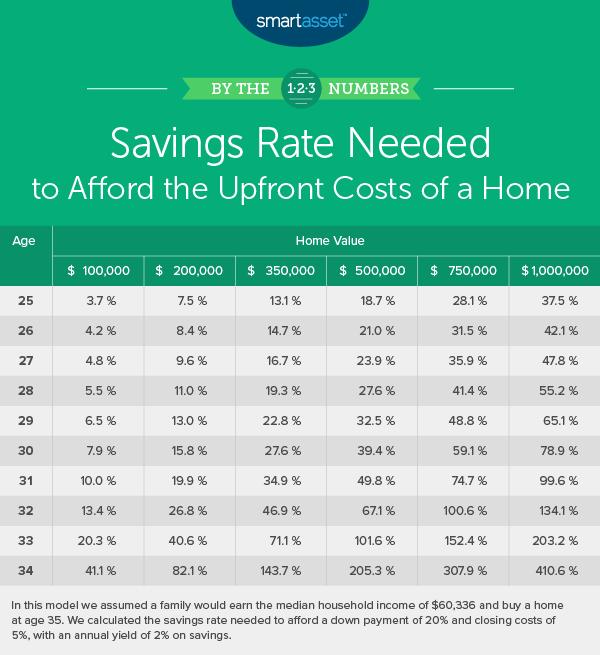 monthly savings needed