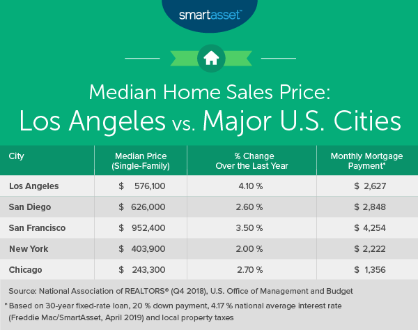 The Cost of Living in Los Angeles - SmartAsset