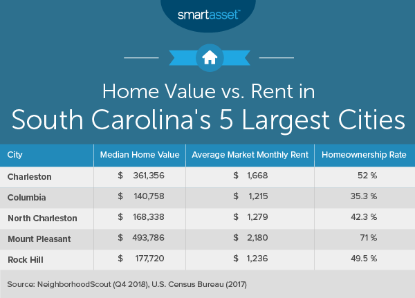 Cost of Living in South Carolina - SmartAsset