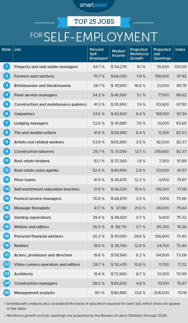 The Top 10 Best Self-Employed Jobs - SmartAsset