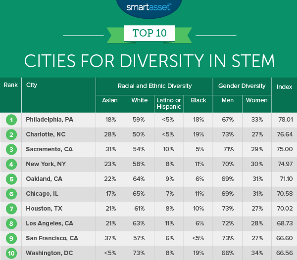 best cities for diversity in STEM