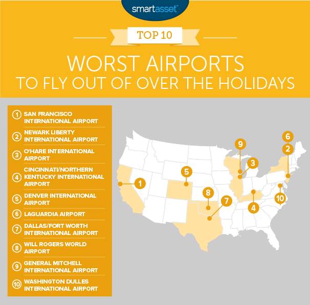 Worst Airports to Fly out of During the Holidays - 2017