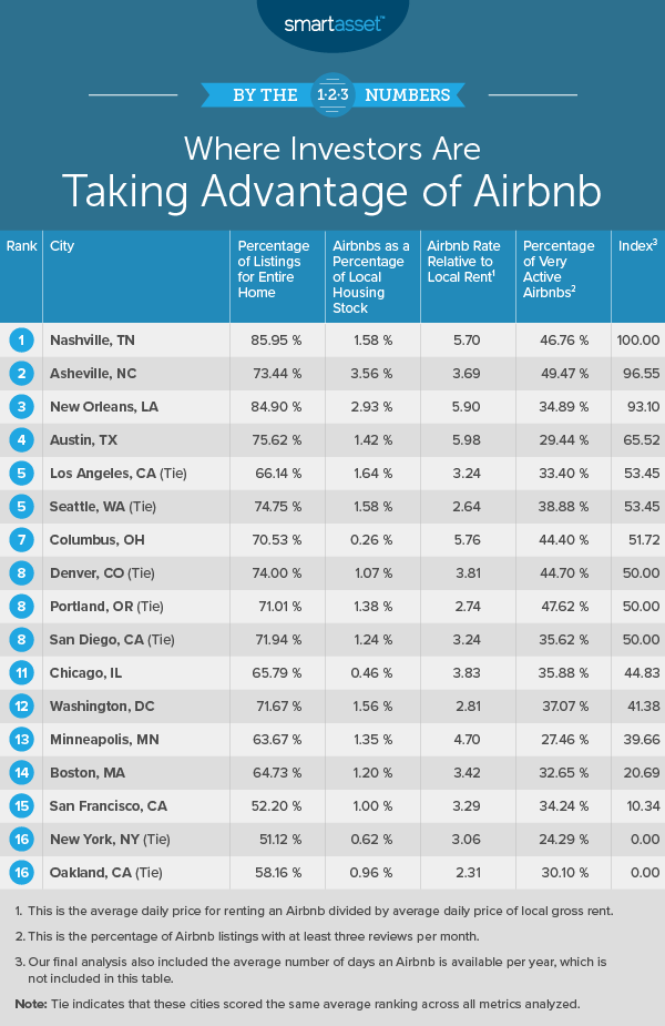 Where Investors Are Taking Advantage of Airbnb 2019
