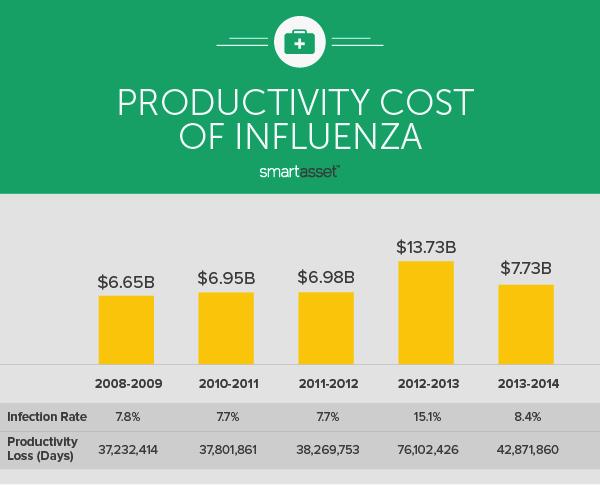 The Economic Costs of Influenza