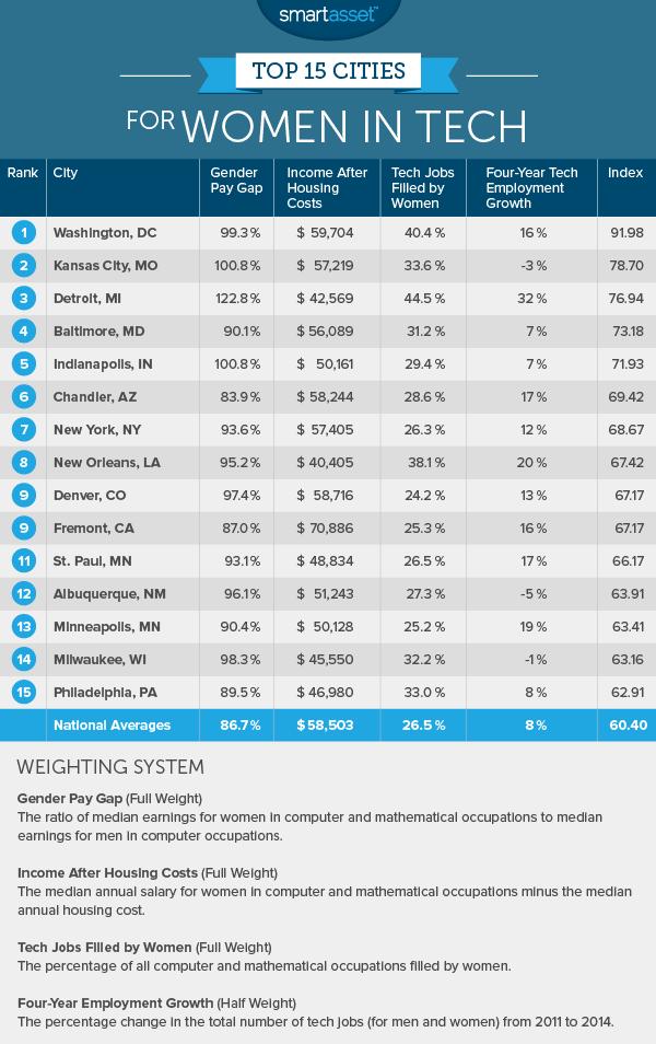 The Best Cities for Women in Tech in 2016