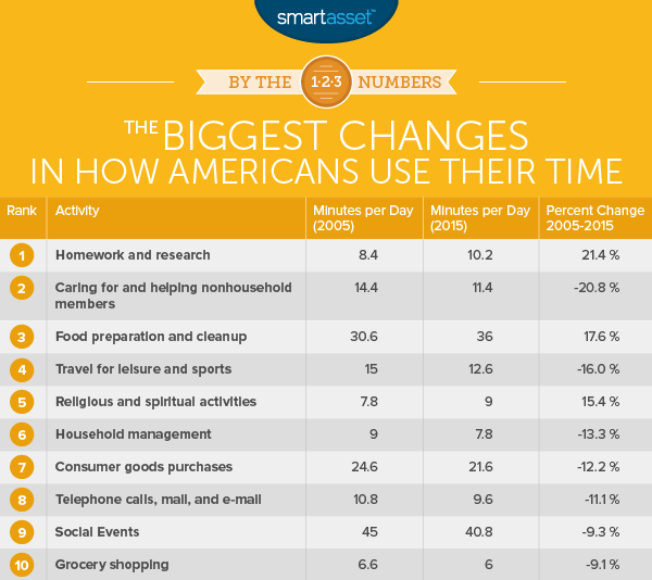 The Biggest Changes in How Americans Use Their Time