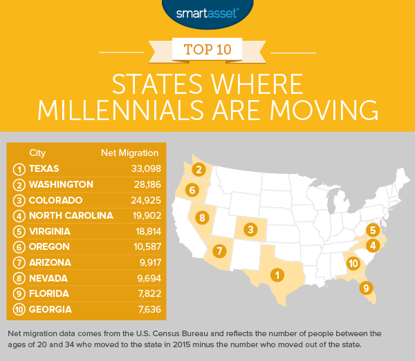 States Where Millennials Are Moving