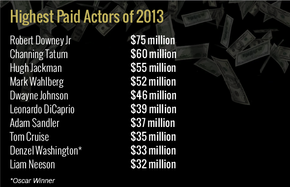 Highest Paid Actors