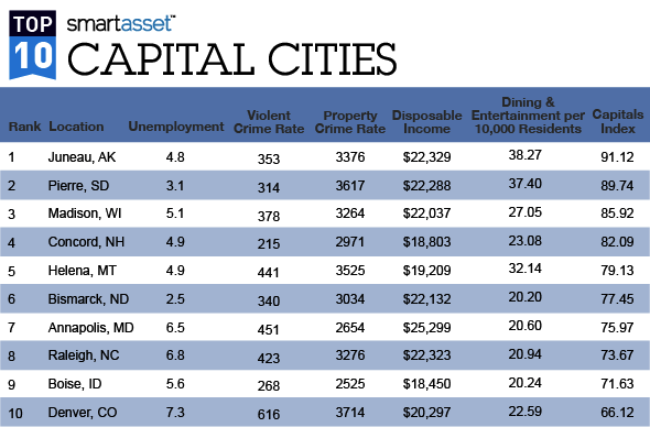 The Best (and Worst) State Capitals to Live in