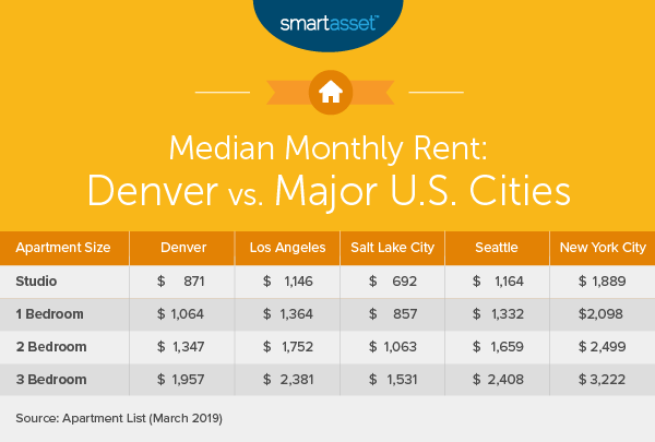 Cost of Living in Denver