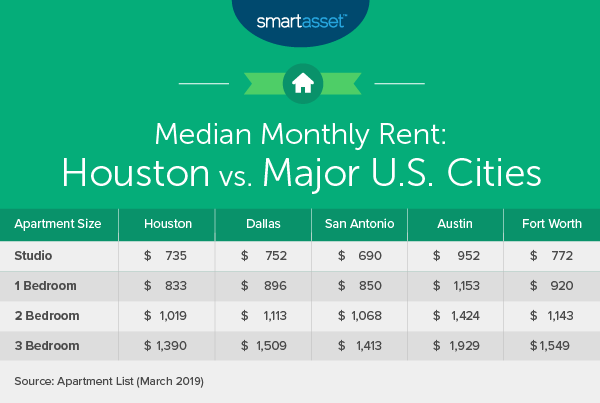 Cost of Living in Houston